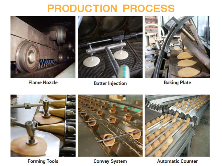 automatic cone baking machine production process